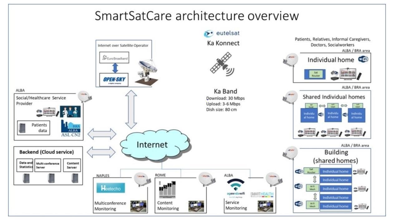 smart sat care